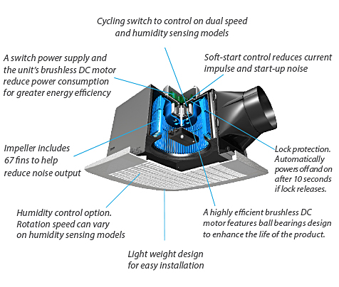 Features of a Good Quality Exhaust Fan
